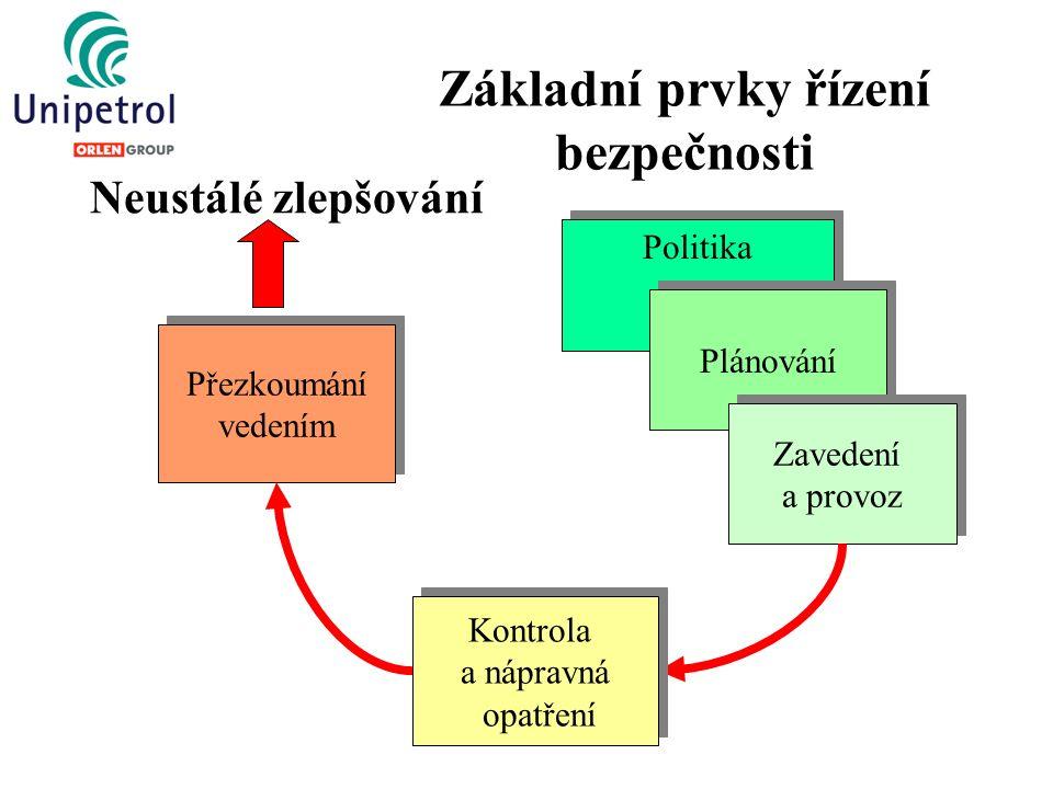 Základní prvky řízení bezpečnosti Politika Plánování Zavedení a provoz Zavedení a provoz Kontrola a nápravná opatření Kontrola a nápravná opatření Přezkoumání vedením Přezkoumání vedením Neustálé zlepšování