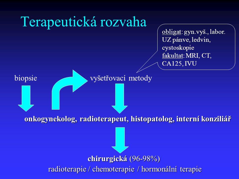 Terapeutická rozvaha obligat: gyn.vyš., labor. UZ pánve, ledvin, cystoskopie fakultat: MRI, CT, CA125, IVU vyšetřovací metody onkogynekolog, radiotera