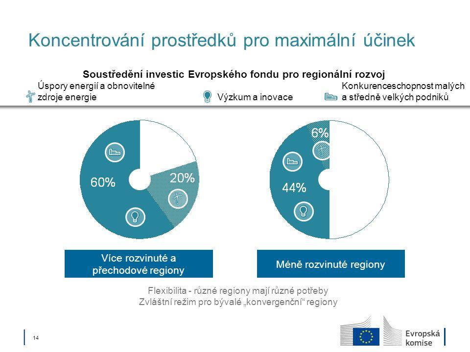 14 Méně rozvinuté regiony Více rozvinuté a přechodové regiony Koncentrování prostředků pro maximální účinek Flexibilita - různé regiony mají různé potřeby Zvláštní režim pro bývalé konvergenční regiony Výzkum a inovace Úspory energií a obnovitelné zdroje energie Konkurenceschopnost malých a středně velkých podniků Soustředění investic Evropského fondu pro regionální rozvoj