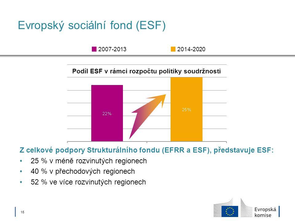 15 Evropský sociální fond (ESF) Podíl ESF v rámci rozpočtu politiky soudržnosti 2014-20202007-2013 Z celkové podpory Strukturálního fondu (EFRR a ESF), představuje ESF: 25 % v méně rozvinutých regionech 40 % v přechodových regionech 52 % ve více rozvinutých regionech