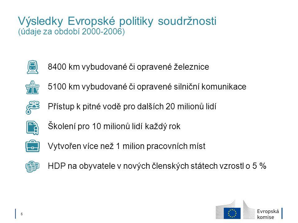 5 Výsledky Evropské politiky soudržnosti (údaje za období 2000-2006) 8400 km vybudované či opravené železnice 5100 km vybudované či opravené silniční komunikace Přístup k pitné vodě pro dalších 20 milionů lidí Školení pro 10 milionů lidí každý rok Vytvořen více než 1 milion pracovních míst HDP na obyvatele v nových členských státech vzrostl o 5 %