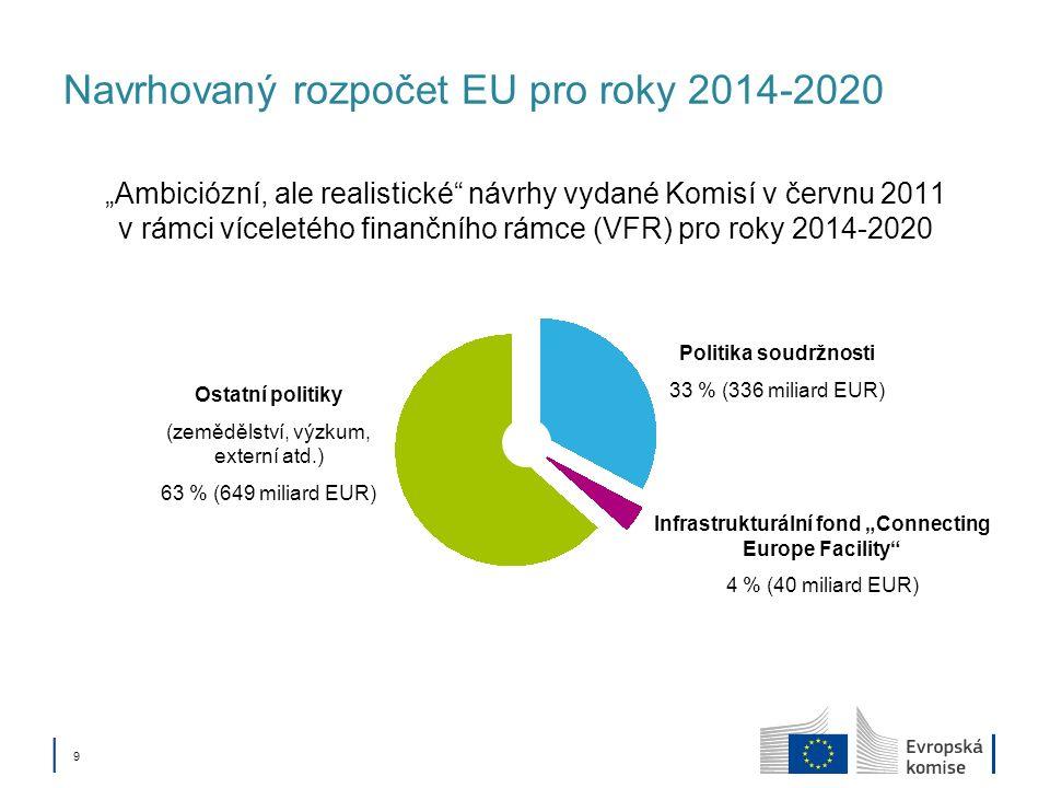 9 Navrhovaný rozpočet EU pro roky 2014-2020 Ambiciózní, ale realistické návrhy vydané Komisí v červnu 2011 v rámci víceletého finančního rámce (VFR) pro roky 2014-2020 Politika soudržnosti 33 % (336 miliard EUR) Infrastrukturální fond Connecting Europe Facility 4 % (40 miliard EUR) Ostatní politiky (zemědělství, výzkum, externí atd.) 63 % (649 miliard EUR)