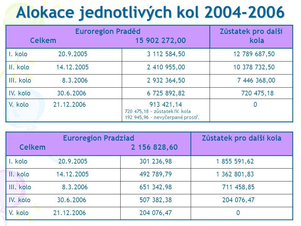 Alokace jednotlivých kol 2004-2006 Euroregion Praděd Celkem 15 902 272,00 Zůstatek pro další kola I. kolo 20.9.20053 112 584,50 12 789 687,50 II. kolo