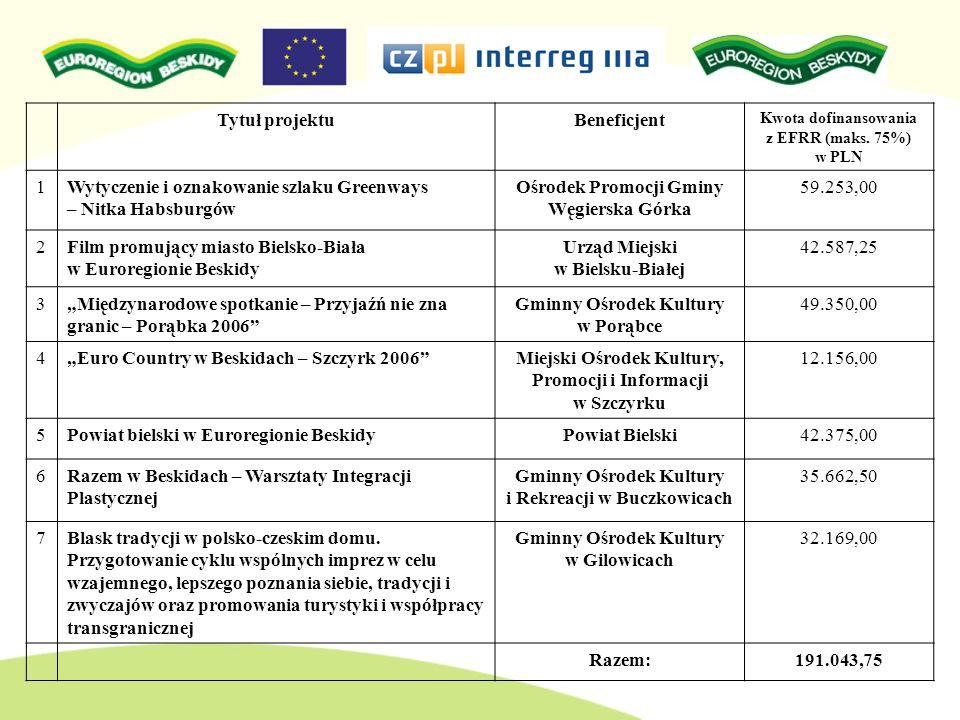 Tytuł projektuBeneficjent Kwota dofinansowania z EFRR (maks. 75%) w PLN 1Wytyczenie i oznakowanie szlaku Greenways – Nitka Habsburgów Ośrodek Promocji
