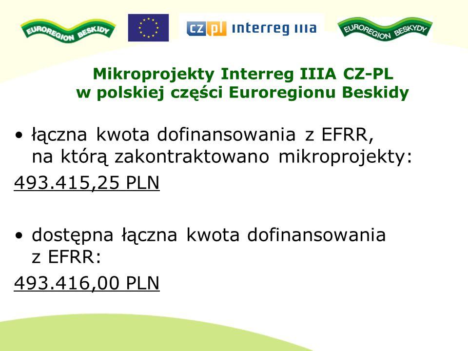 łączna kwota dofinansowania z EFRR, na którą zakontraktowano mikroprojekty: 493.415,25 PLN dostępna łączna kwota dofinansowania z EFRR: 493.416,00 PLN