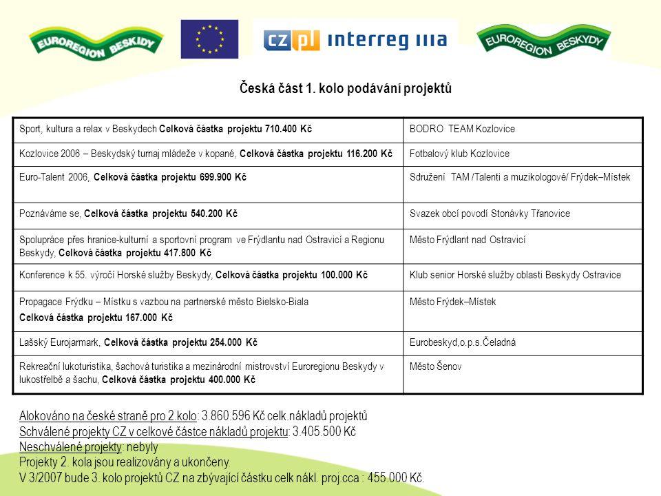 Alokováno na české straně pro 2.kolo: 3.860.596 Kč celk.nákladů projektů Schválené projekty CZ v celkové částce nákladů projektu: 3.405.500 Kč Neschvá