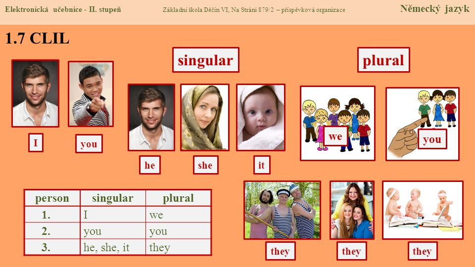 1.7 CLIL she they singular I you heit plural they person singularplural 1. Iwe 2. you 3. he, she, itthey we you Elektronická učebnice - II. stupeň Zák
