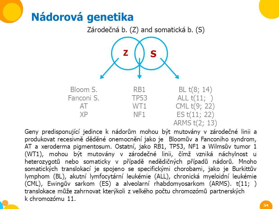 Geny predisponující jedince k nádorům mohou být mutovány v zárodečné linii a produkovat recesivně děděné onemocnění jako je Bloomův a Fanconiho syndro
