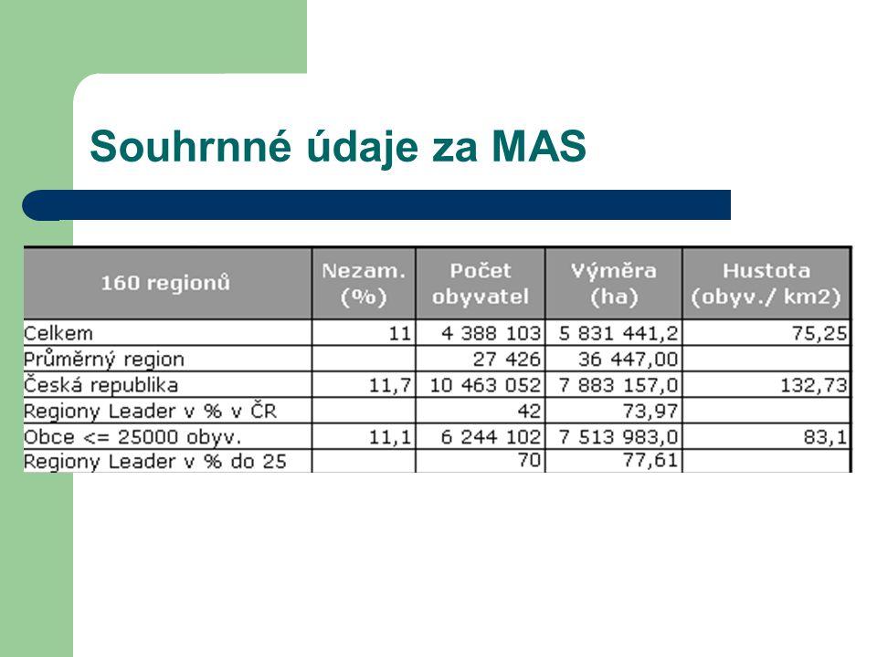 Souhrnné údaje za MAS