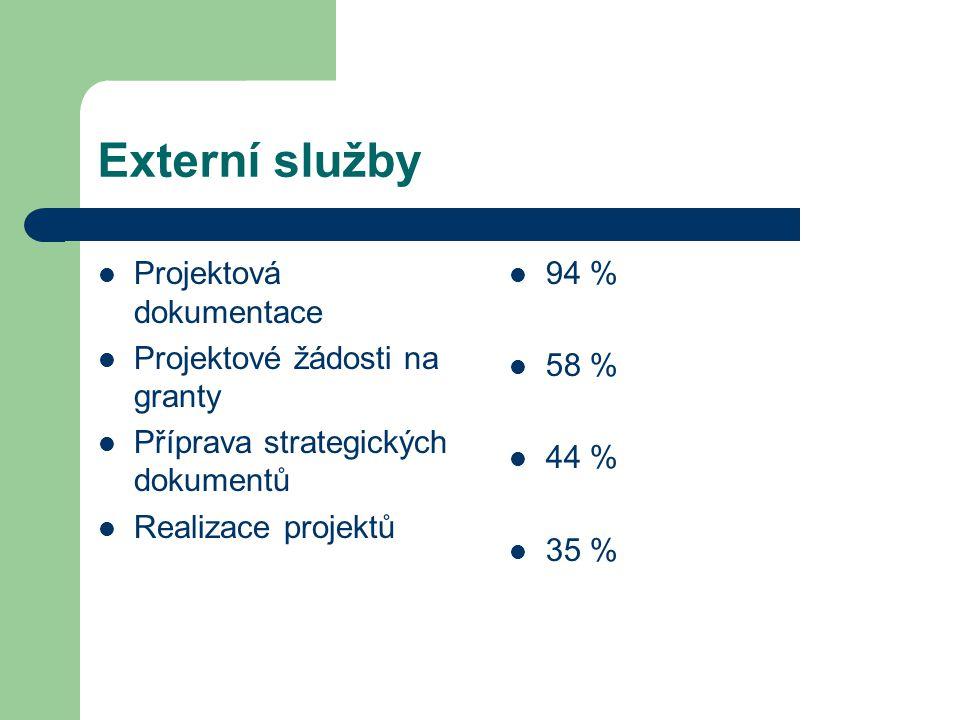 Externí služby Projektová dokumentace Projektové žádosti na granty Příprava strategických dokumentů Realizace projektů 94 % 58 % 44 % 35 %
