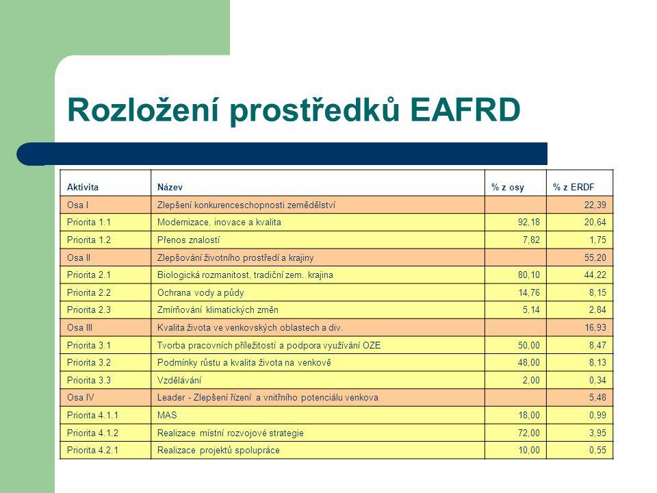 Rozložení prostředků EAFRD AktivitaNázev% z osy% z ERDF Osa IZlepšení konkurenceschopnosti zemědělství 22,39 Priorita 1.1Modernizace, inovace a kvalita92,1820,64 Priorita 1.2Přenos znalostí7,821,75 Osa IIZlepšování životního prostředí a krajiny 55,20 Priorita 2.1Biologická rozmanitost, tradiční zem.
