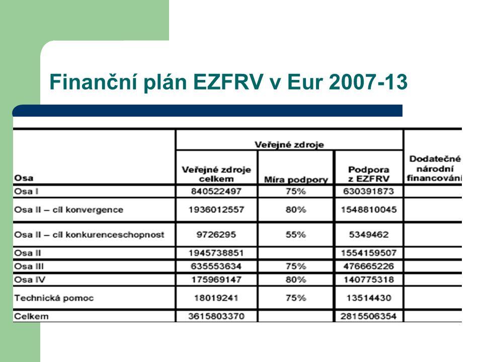 Finanční plán EZFRV v Eur 2007-13