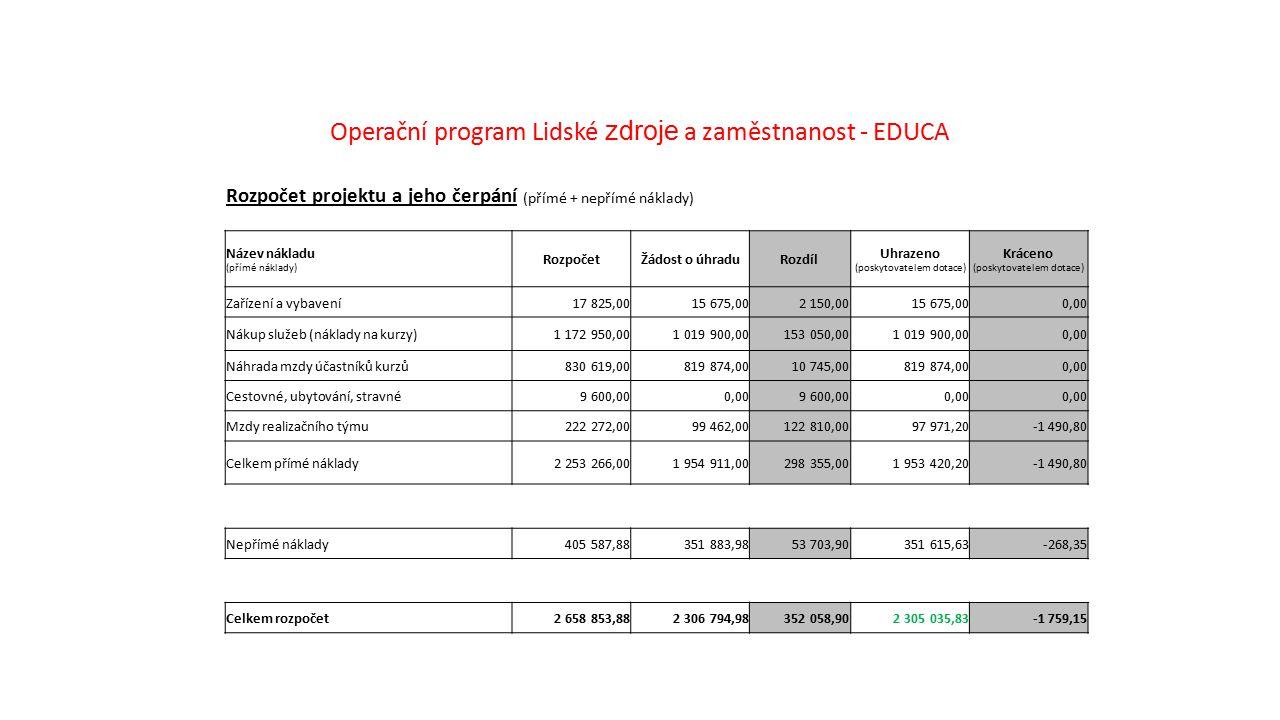 Operační program Lidské zdroje a zaměstnanost - EDUCA Rozpočet projektu a jeho čerpání (přímé + nepřímé náklady) Název nákladu (přímé náklady) Rozpoče