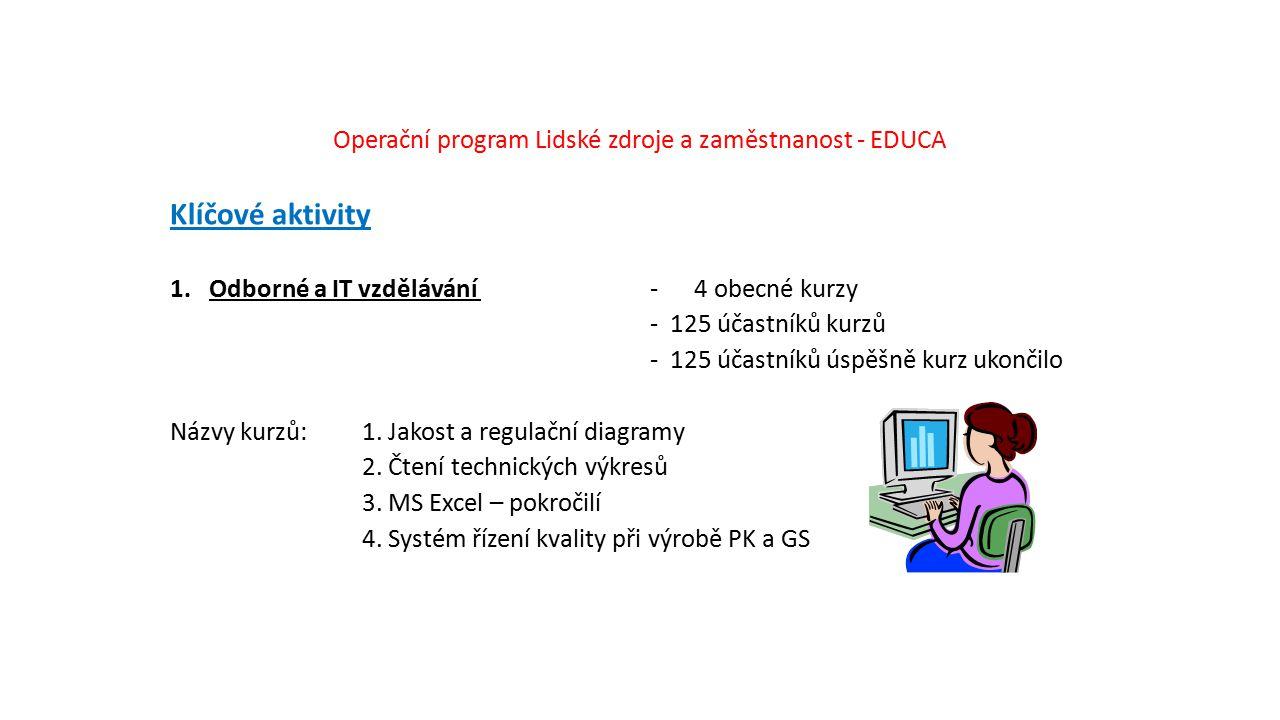 Operační program Lidské zdroje a zaměstnanost - EDUCA Klíčové aktivity 1. Odborné a IT vzdělávání - 4 obecné kurzy - 125 účastníků kurzů - 125 účastní