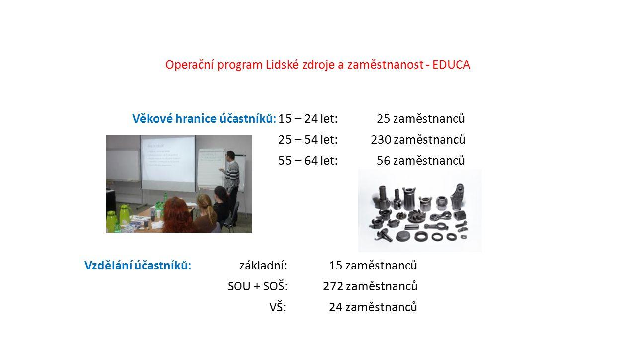 Operační program Lidské zdroje a zaměstnanost - EDUCA Věkové hranice účastníků: 15 – 24 let: 25 zaměstnanců 25 – 54 let: 230 zaměstnanců 55 – 64 let: