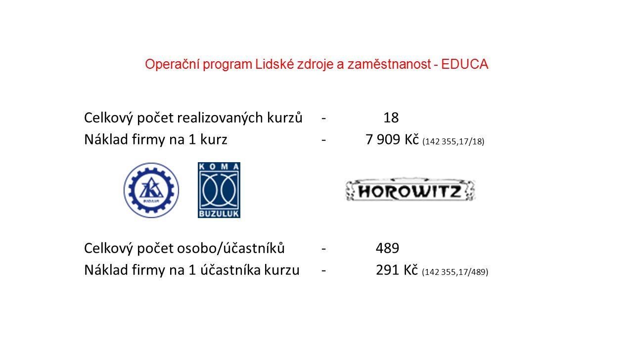 Operační program Lidské zdroje a zaměstnanost - EDUCA Rozpočet projektu a jeho čerpání (přímé + nepřímé náklady) Název nákladu (přímé náklady) RozpočetŽádost o úhraduRozdíl Uhrazeno (poskytovatelem dotace) Kráceno (poskytovatelem dotace) Zařízení a vybavení17 825,0015 675,002 150,0015 675,000,00 Nákup služeb (náklady na kurzy)1 172 950,001 019 900,00153 050,001 019 900,000,00 Náhrada mzdy účastníků kurzů830 619,00819 874,0010 745,00819 874,000,00 Cestovné, ubytování, stravné9 600,000,009 600,000,00 Mzdy realizačního týmu222 272,0099 462,00122 810,0097 971,20-1 490,80 Celkem přímé náklady2 253 266,001 954 911,00298 355,001 953 420,20-1 490,80 Nepřímé náklady405 587,88351 883,9853 703,90351 615,63-268,35 Celkem rozpočet2 658 853,882 306 794,98352 058,902 305 035,83-1 759,15
