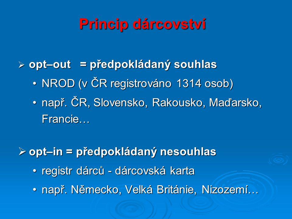 Princip dárcovství  opt–out = předpokládaný souhlas NROD (v ČR registrováno 1314 osob)NROD (v ČR registrováno 1314 osob) např.