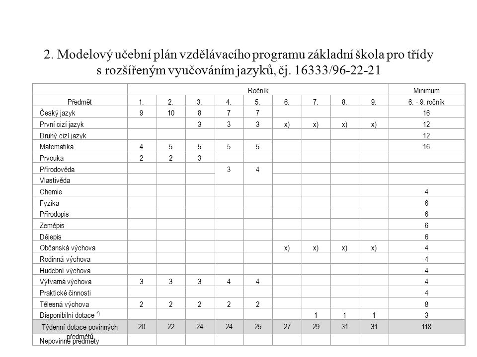 2. Modelový učební plán vzdělávacího programu základní škola pro třídy s rozšířeným vyučováním jazyků, čj. 16333/96-22-21 RočníkMinimum Předmět1.2.3.4