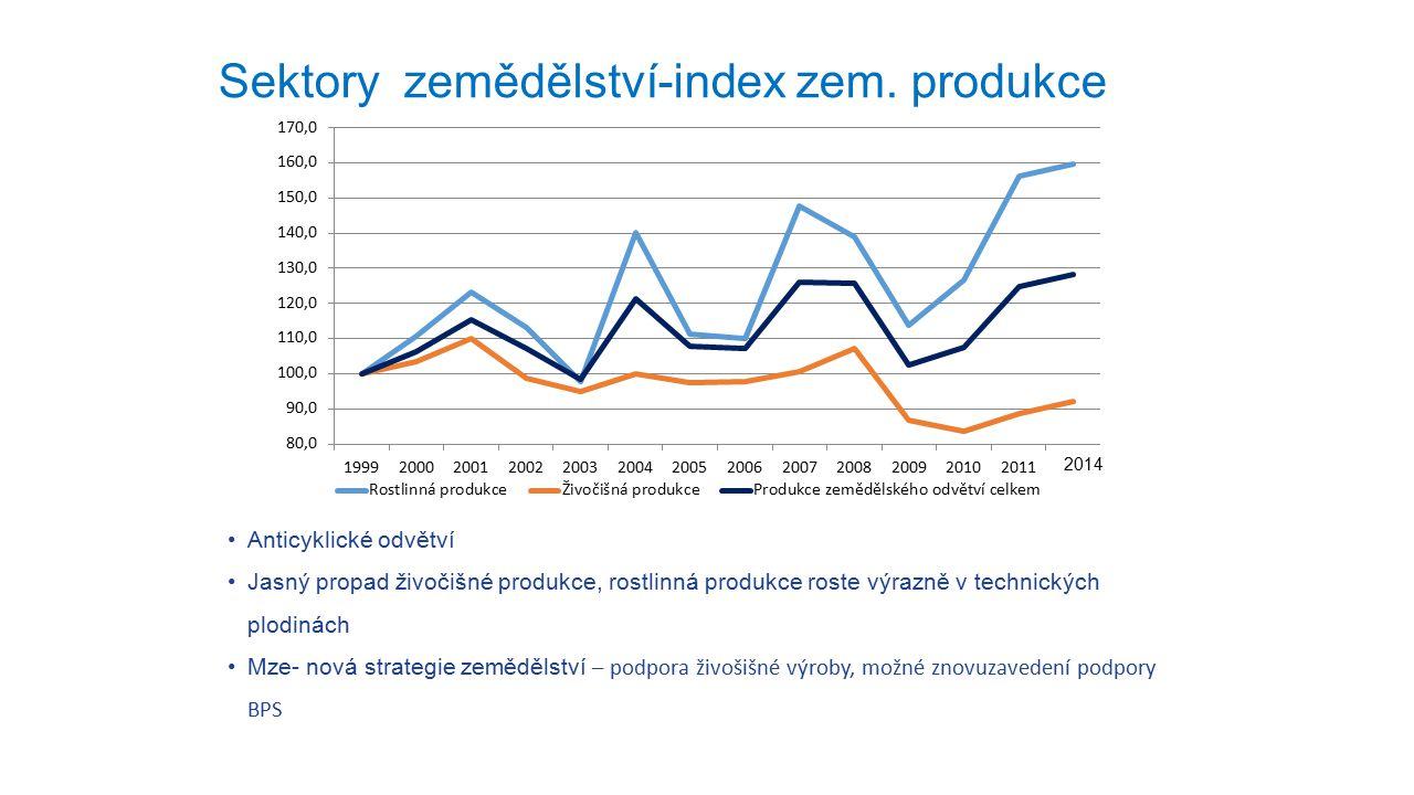 Anticyklické odvětví Jasný propad živočišné produkce, rostlinná produkce roste výrazně v technických plodinách Mze- nová strategie zemědělství – podpo