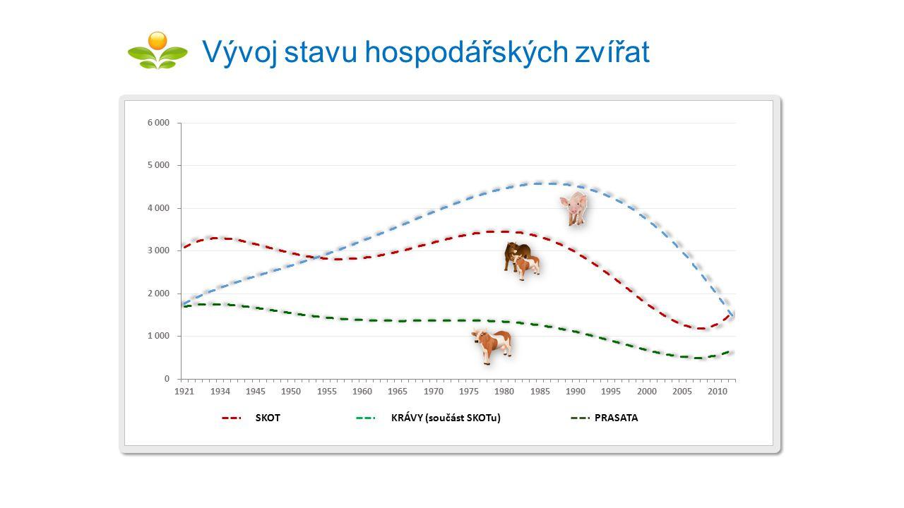 Vývoj stavu hospodářských zvířat SKOTKRÁVY (součást SKOTu)PRASATA