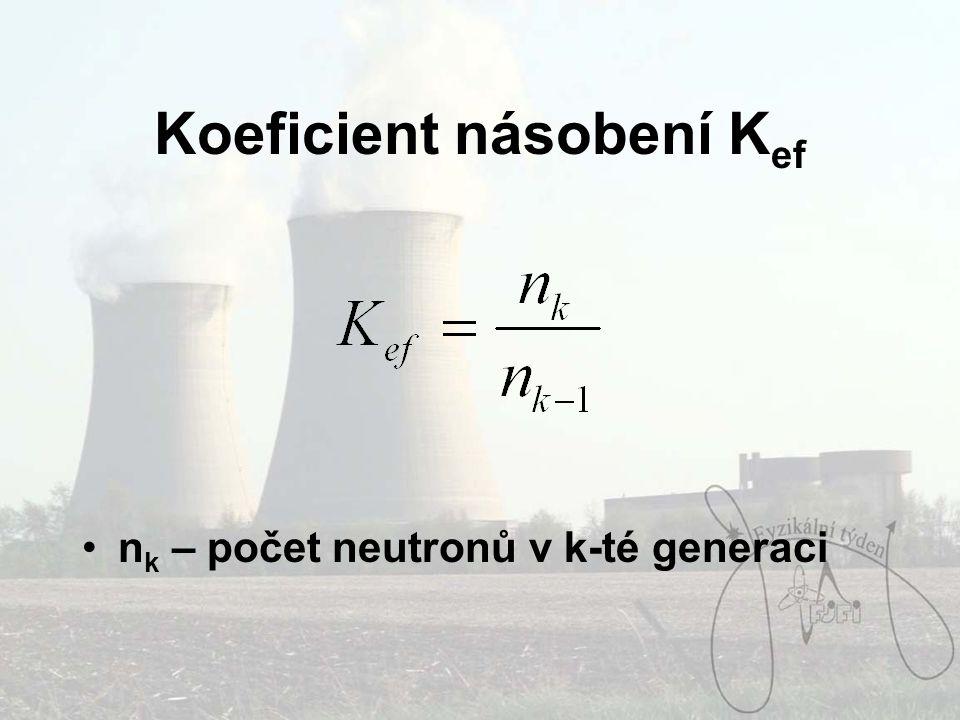 Koeficient násobení K ef n k – počet neutronů v k-té generaci