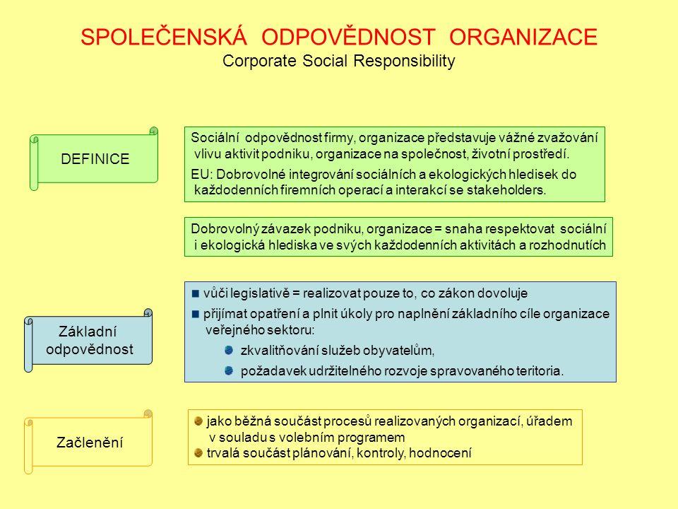 SPOLEČENSKÁ ODPOVĚDNOST ORGANIZACE Corporate Social Responsibility DEFINICE Sociální odpovědnost firmy, organizace představuje vážné zvažování vlivu aktivit podniku, organizace na společnost, životní prostředí.