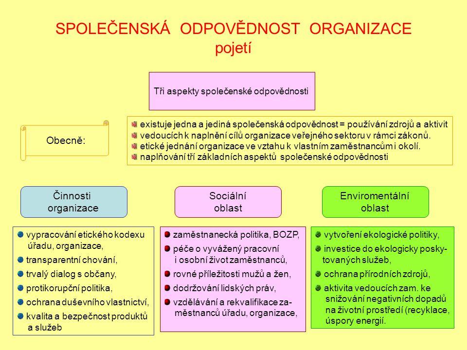 SPOLEČENSKÁ ODPOVĚDNOST ORGANIZACE pojetí Tři aspekty společenské odpovědnosti Činnosti organizace Sociální oblast Enviromentální oblast vypracování etického kodexu úřadu, organizace, transparentní chování, trvalý dialog s občany, protikorupční politika, ochrana duševního vlastnictví, kvalita a bezpečnost produktů a služeb zaměstnanecká politika, BOZP, péče o vyvážený pracovní i osobní život zaměstnanců, rovné příležitosti mužů a žen, dodržování lidských práv, vzdělávání a rekvalifikace za- městnanců úřadu, organizace, vytvoření ekologické politiky, investice do ekologicky posky- tovaných služeb, ochrana přírodních zdrojů, aktivita vedoucích zam.