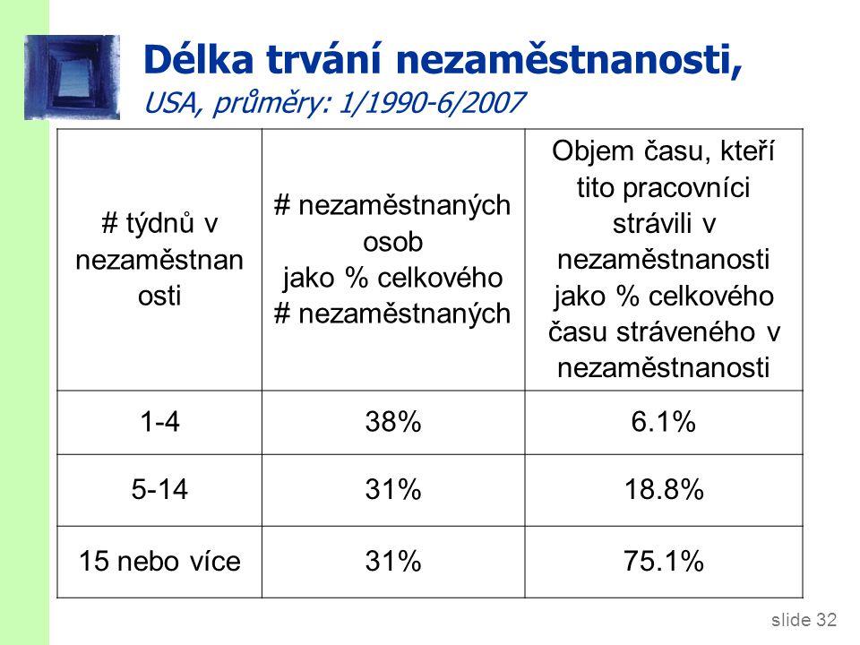 slide 32 Délka trvání nezaměstnanosti, USA, průměry: 1/1990-6/2007 # týdnů v nezaměstnan osti # nezaměstnaných osob jako % celkového # nezaměstnaných