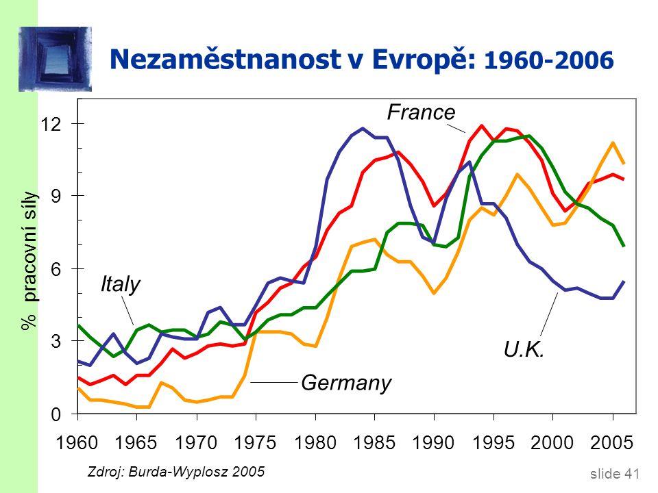Nezaměstnanost v Evropě: 1960-2006 slide 41 % pracovní síly Italy Germany France U.K. 0 3 6 9 12 1960196519701975198019851990199520002005 Zdroj: Burda