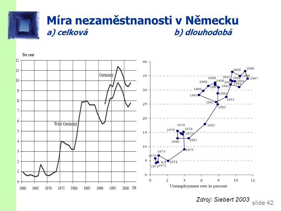 slide 42 Míra nezaměstnanosti v Německu a) celková b) dlouhodobá Zdroj: Siebert 2003