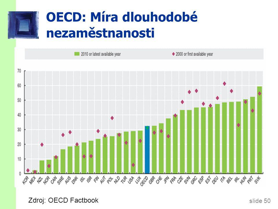 slide 50 OECD: Míra dlouhodobé nezaměstnanosti Zdroj: OECD Factbook