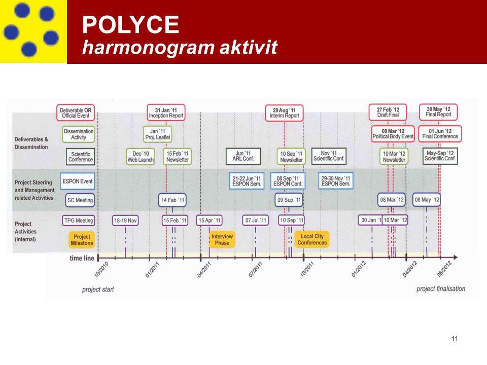 11 POLYCE harmonogram aktivit