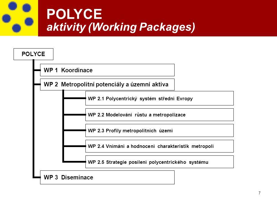 7 POLYCE WP 1 Koordinace WP 2 Metropolitní potenciály a územní aktiva WP 2.1 Polycentrický systém střední Evropy WP 2.2 Modelování růstu a metropoliza
