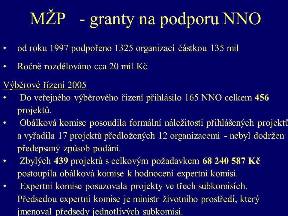 MŽP - granty na podporu NNO od roku 1997 podpořeno 1325 organizací částkou 135 mil Ročně rozdělováno cca 20 mil Kč Výběrové řízení 2005 Do veřejného výběrového řízení přihlásilo 165 NNO celkem 456 projektů.