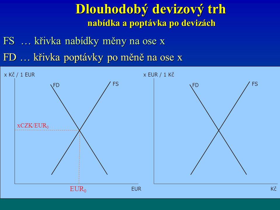 Dlouhodobý devizový trh nabídka a poptávka po devizách Dlouhodobý devizový trh nabídka a poptávka po devizách FS … křivka nabídky měny na ose x FD … k