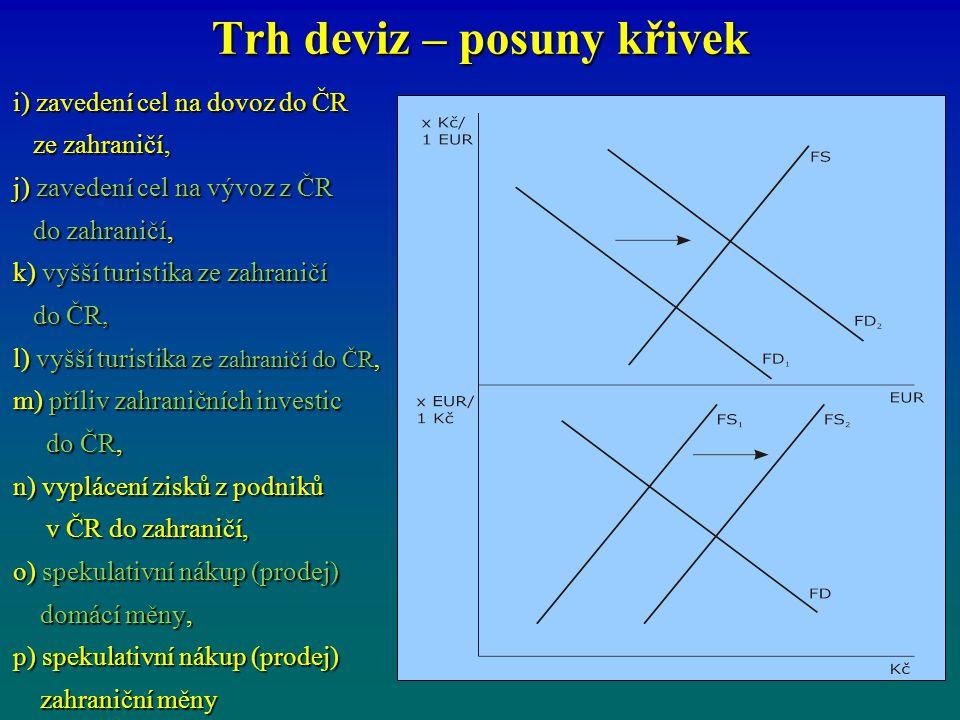Trh deviz – posuny křivek i) zavedení cel na dovoz do ČR ze zahraničí, ze zahraničí, j) zavedení cel na vývoz z ČR do zahraničí, do zahraničí, k) vyšš