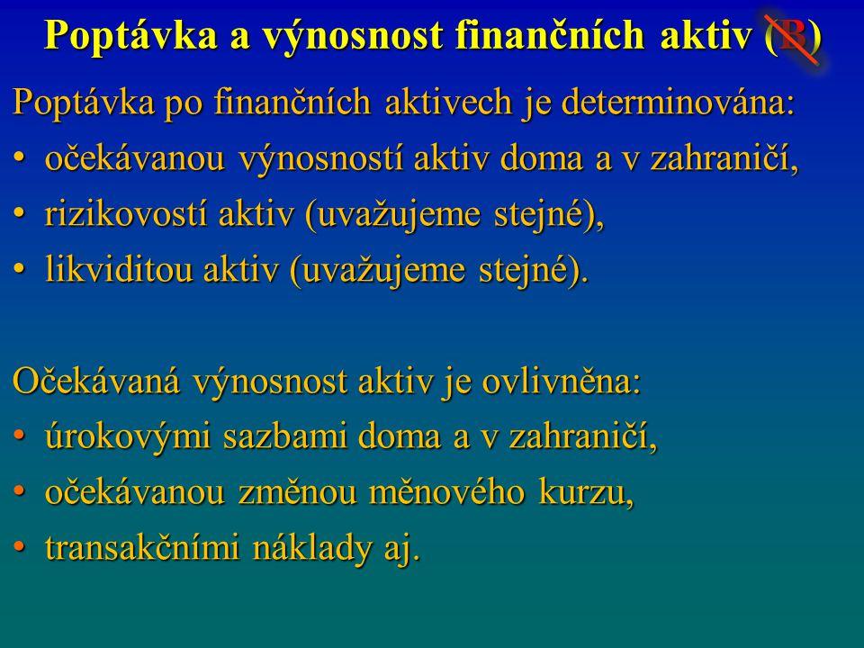 Poptávka a výnosnost finančních aktiv (B) Poptávka po finančních aktivech je determinována: očekávanou výnosností aktiv doma a v zahraničí, očekávanou