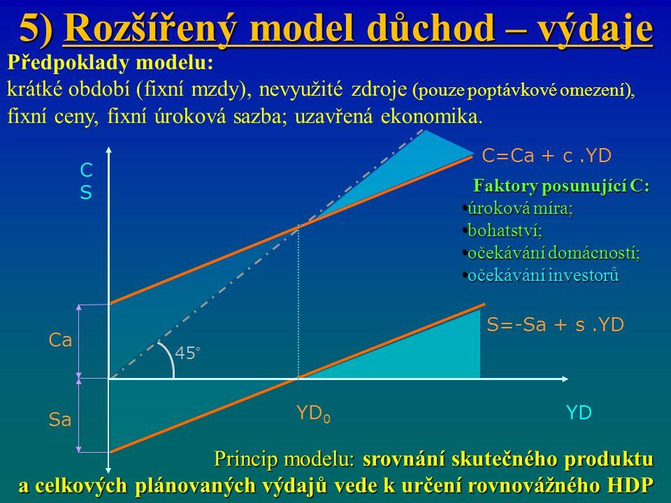5) Rozšířený model důchod – výdaje Předpoklady modelu: krátké období (fixní mzdy), nevyužité zdroje (pouze poptávkové omezení), fixní ceny, fixní úrok