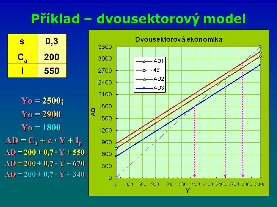 Yo = 2500; Yo = 2500; Yo = 2900 Yo = 1800 Yo = 1800 AD = C a + c · Y + I p AD = C a + c · Y + I p AD = 200 + 0,7 · Y + 550 AD = 200 + 0,7 · Y + 550 AD