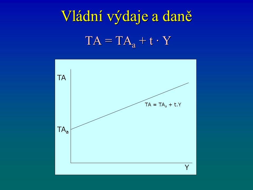 Vládní výdaje a daně TA = TA a + t · Y TA = TA a + t · Y TA Y TA a TA = TA a + t.Y