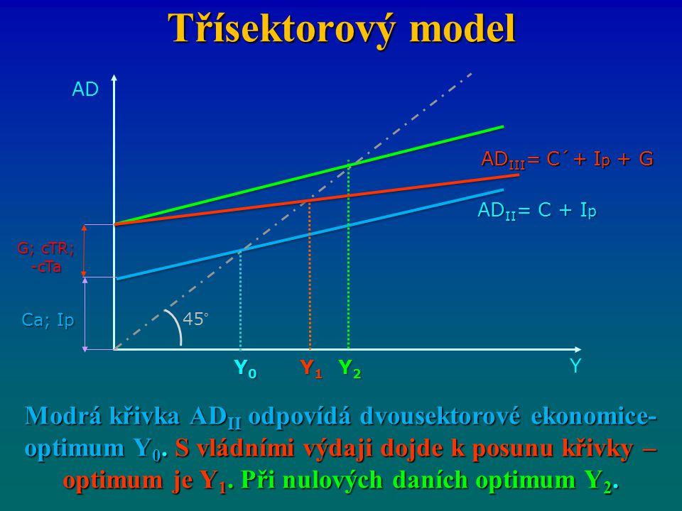 Třísektorový model Modrá křivka AD II odpovídá dvousektorové ekonomice- optimum Y 0. S vládními výdaji dojde k posunu křivky – optimum je Y 1. Při nul