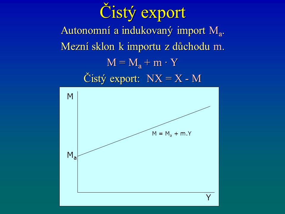 Čistý export Autonomní a indukovaný import M a. Mezní sklon k importu z důchodu m. M = M a + m · Y Čistý export: NX = X - M M Y MaMa M = M a + m.Y
