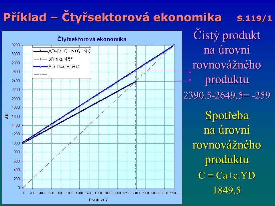 Čistý produkt na úrovni rovnovážného produktu 2390.5-2649,5= -259 Spotřeba na úrovni rovnovážného produktu C = Ca+c.YD 1849,5