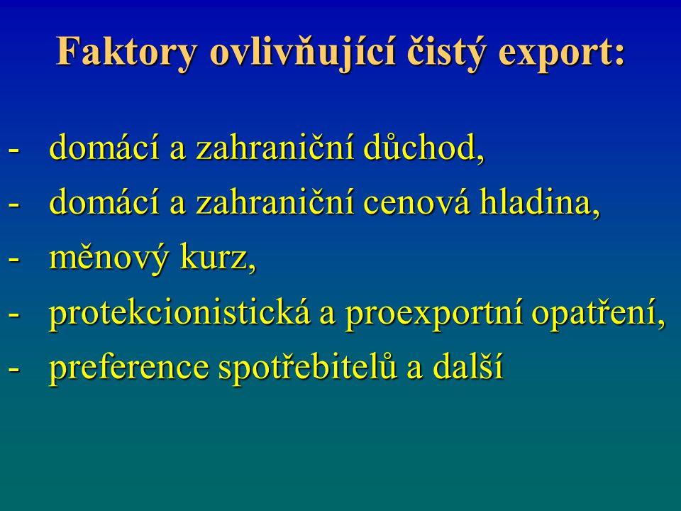 Faktory ovlivňující čistý export: - domácí a zahraniční důchod, - domácí a zahraniční cenová hladina, - měnový kurz, - protekcionistická a proexportní