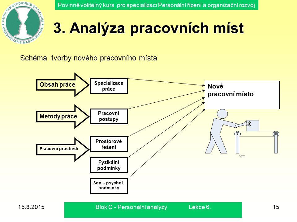 Povinně volitelný kurs pro specializaci Personální řízení a organizační rozvoj 15.8.2015Blok C - Personální analýzy Lekce 6.15 3. Analýza pracovních m