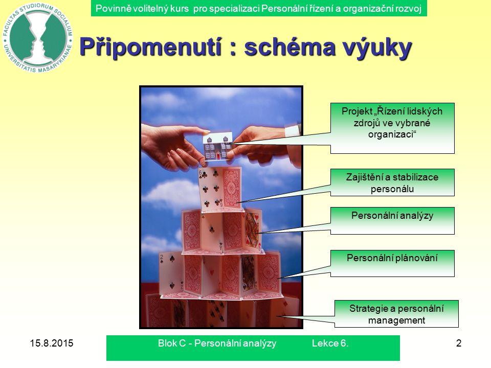 Povinně volitelný kurs pro specializaci Personální řízení a organizační rozvoj Připomenutí : schéma výuky 15.8.20152 Strategie a personální management