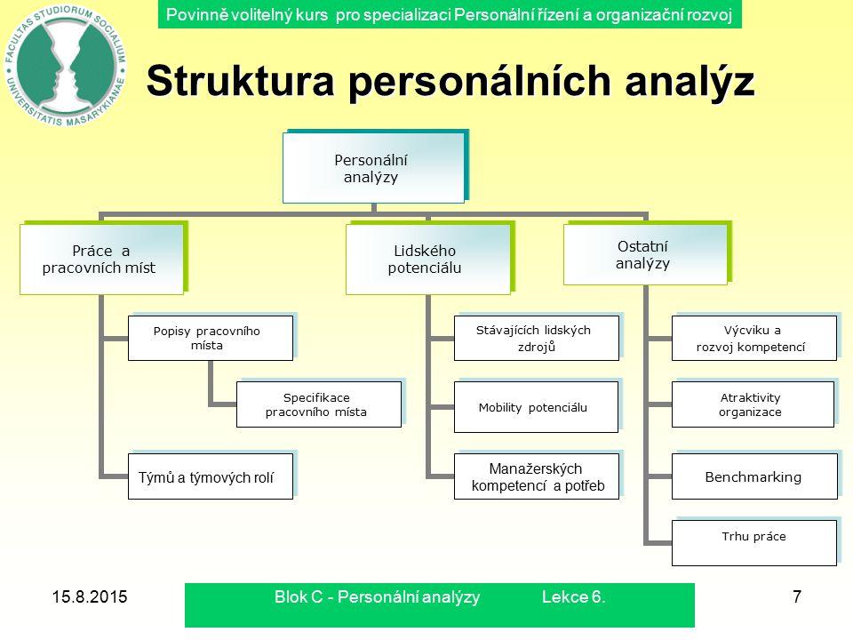 Povinně volitelný kurs pro specializaci Personální řízení a organizační rozvoj 15.8.2015Blok C - Personální analýzy Lekce 6.7 Struktura personálních a