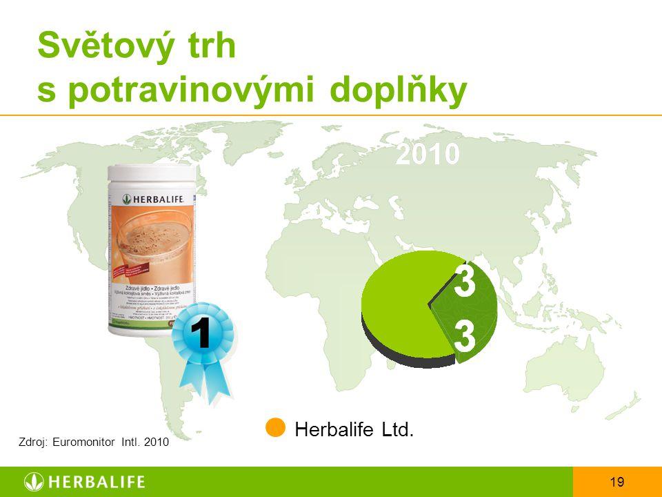 19 Světový trh s potravinovými doplňky Herbalife Ltd. Zdroj: Euromonitor Intl. 2010