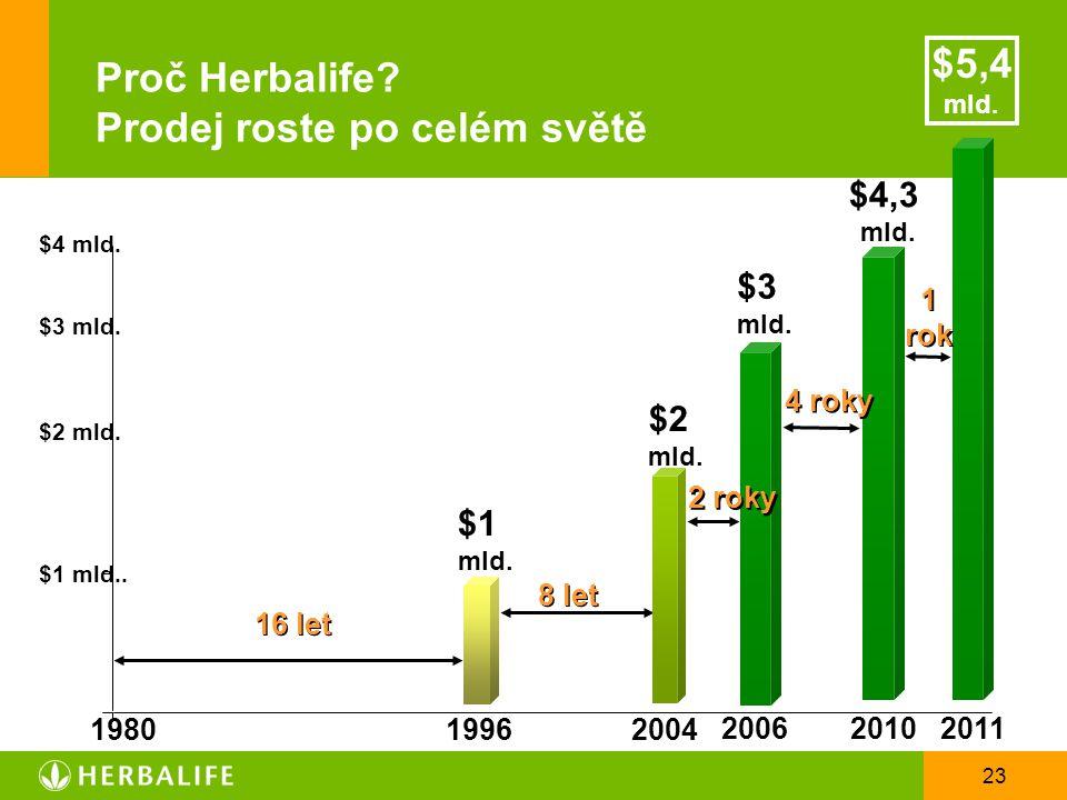 23 Proč Herbalife? Prodej roste po celém světě $1 mld.. $2 mld. $3 mld. $1 mld. 19801996 16 let 2004 8 let $2 mld. 2010 $4,3 mld. 2006 $3 mld. 2 roky
