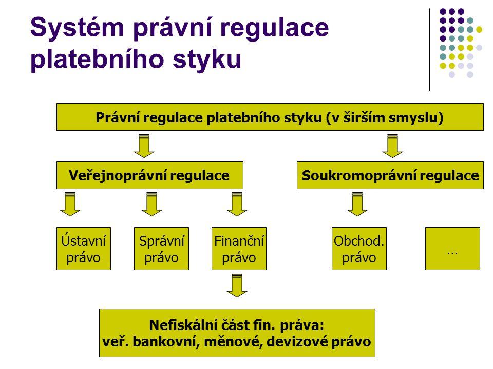 Systém právní regulace platebního styku Právní regulace platebního styku (v širším smyslu) Veřejnoprávní regulaceSoukromoprávní regulace Ústavní právo Správní právo Finanční právo Obchod.